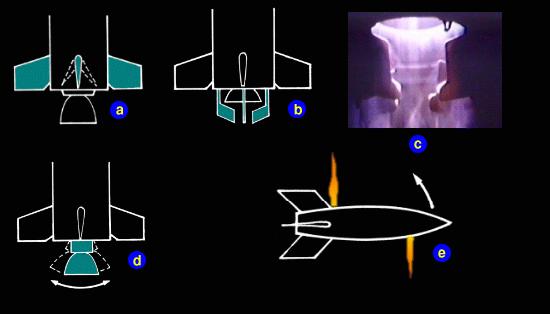 Types of Rocket Steering
